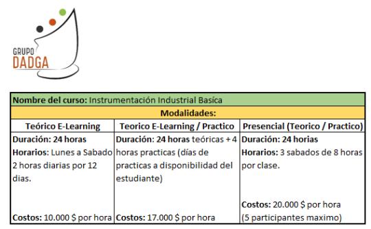 Curso de Instrumentación Industrial Basico